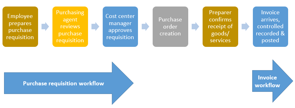 Purchase Requisition Dynamics 365foax Finance Controlling
